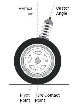 Learn More - Wheel Alignment Angles | Supertracker